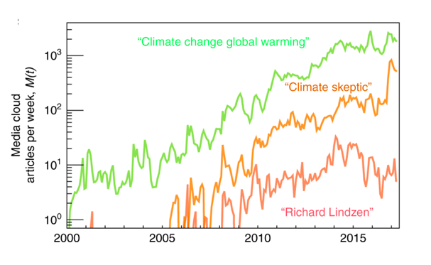 170) Climate Communication Imbalance: The term that's needed